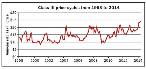 Class III price cycles from 1998 to 2014