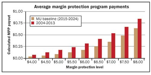 average margin protection program payments