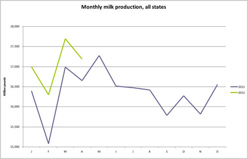 April milk production