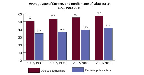farmers average age/labor force median age