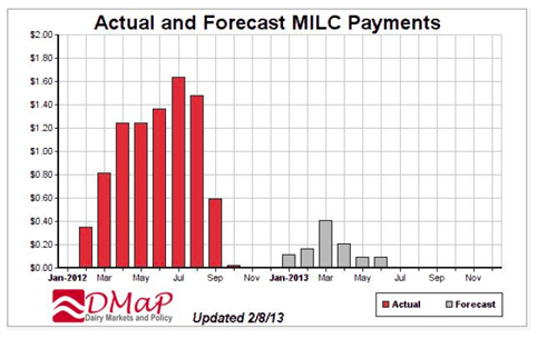 MILC payments graph