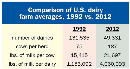 comparison of U.S. dairy averages