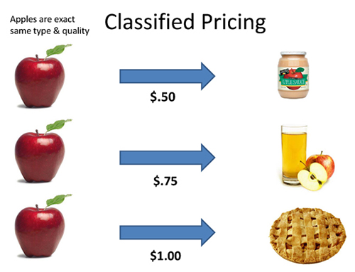 classified pricing