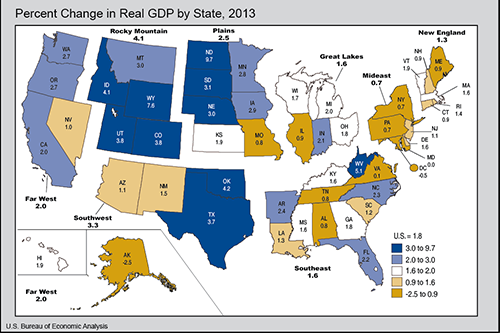 Percent change in GDP