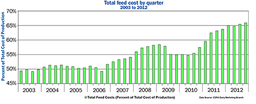 California feed costs