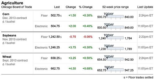 futures prices